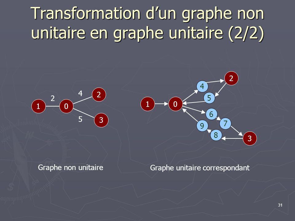 31 Transformation dun graphe non unitaire en graphe unitaire (2/2) 01 2 3 2 4 5 01 2 3 4 5 6 7 8 9 Graphe non unitaire Graphe unitaire correspondant
