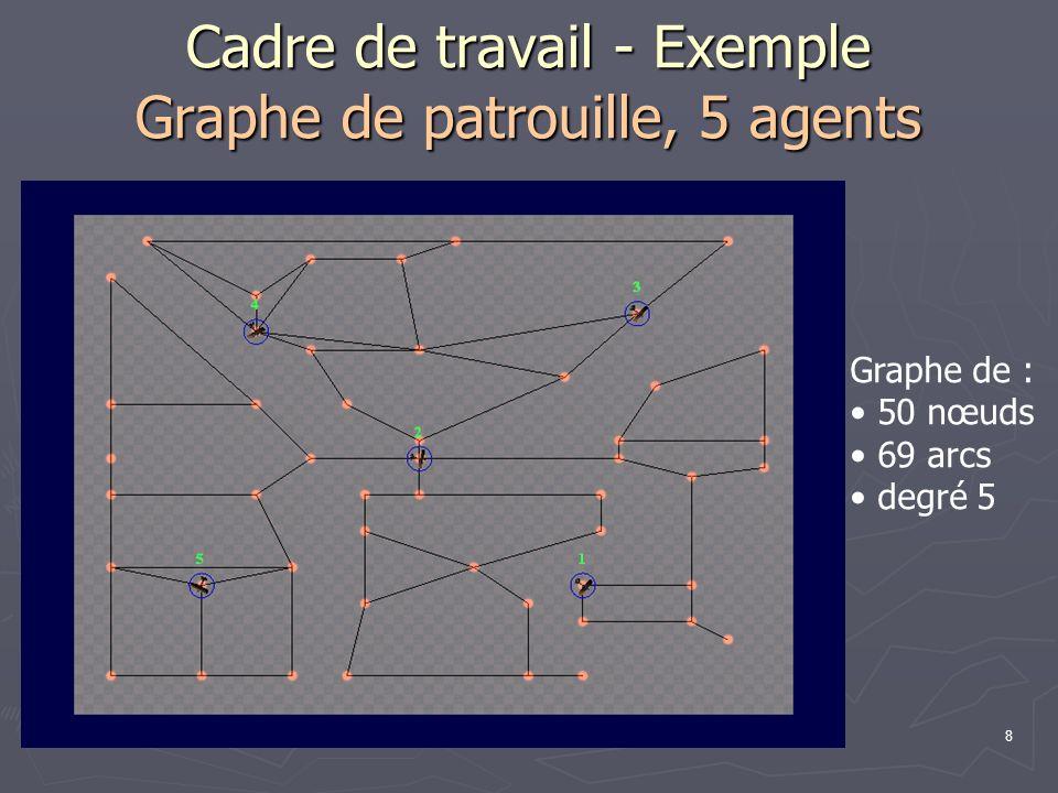 8 Cadre de travail - Exemple Graphe de patrouille, 5 agents Graphe de : 50 nœuds 69 arcs degré 5