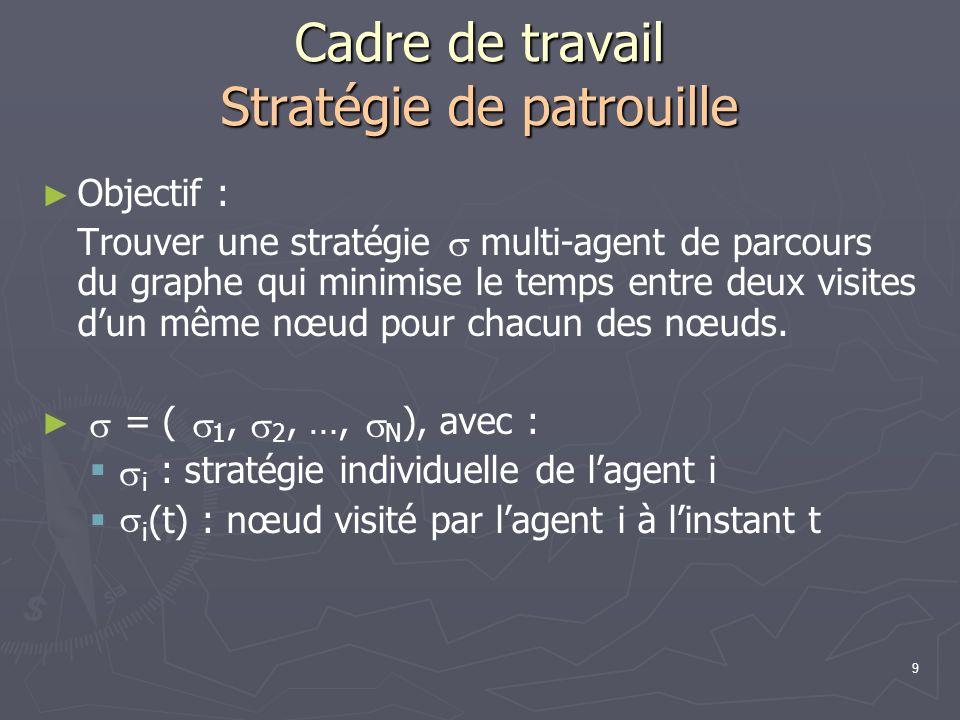 9 Cadre de travail Stratégie de patrouille Objectif : Trouver une stratégie multi-agent de parcours du graphe qui minimise le temps entre deux visites