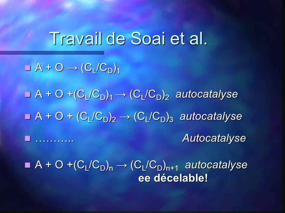 Travail de Soai et al. A + O (C L /C D ) 1 A + O (C L /C D ) 1 A + O +(C L /C D ) 1 (C L /C D ) 2 autocatalyse A + O +(C L /C D ) 1 (C L /C D ) 2 auto