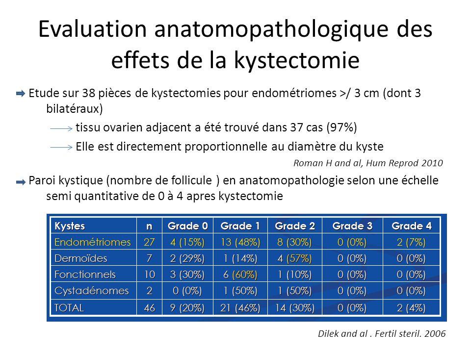 Evaluation anatomopathologique des effets de la kystectomie Etude sur 38 pièces de kystectomies pour endométriomes >/ 3 cm (dont 3 bilatéraux) tissu o