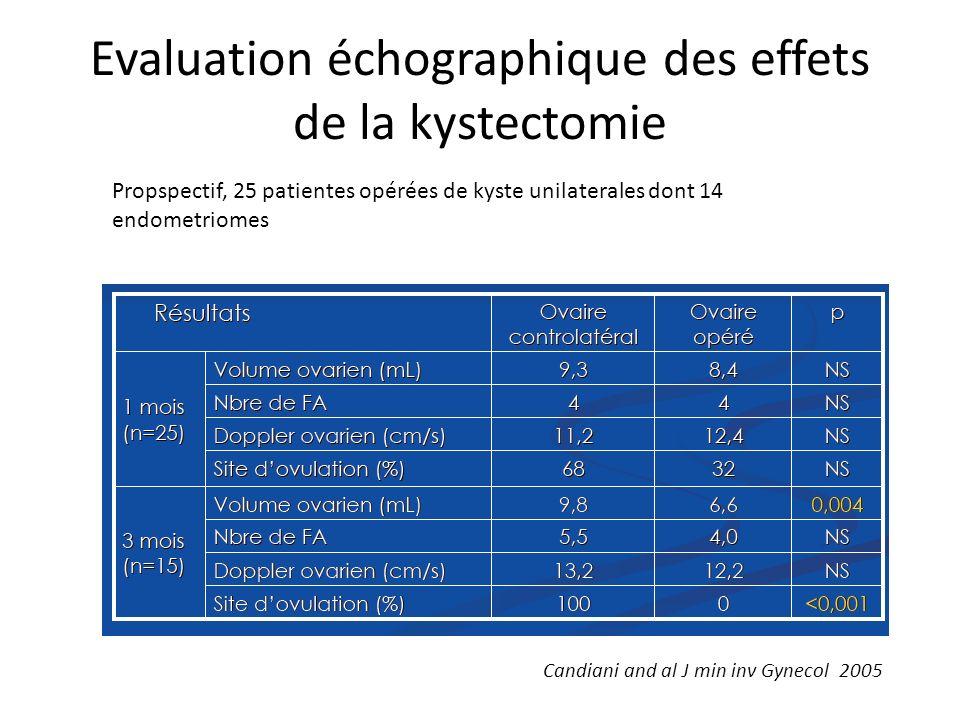 Evaluation échographique des effets de la kystectomie Candiani and al J min inv Gynecol 2005 Propspectif, 25 patientes opérées de kyste unilaterales d