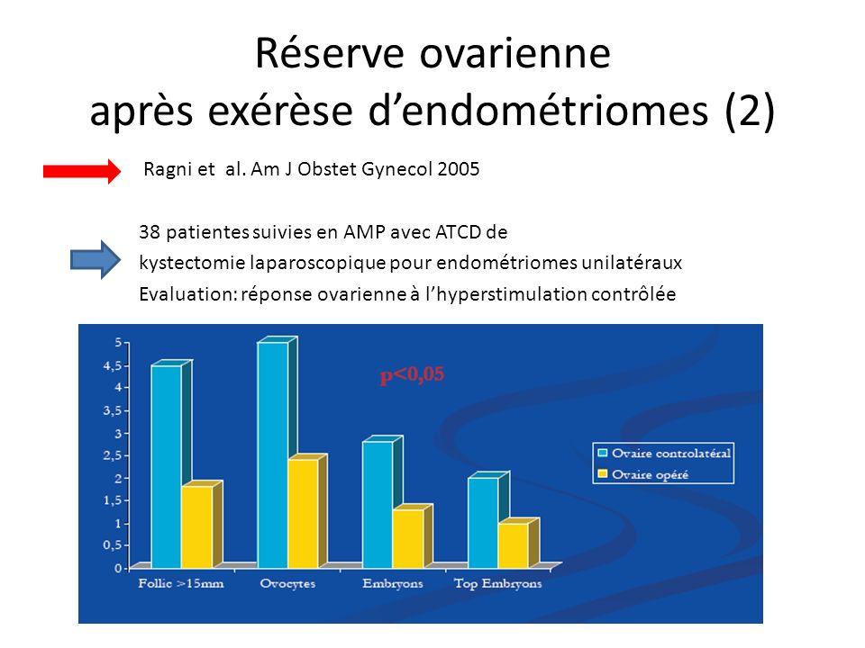 Réserve ovarienne après exérèse dendométriomes (2) Ragni et al. Am J Obstet Gynecol 2005 38 patientes suivies en AMP avec ATCD de kystectomie laparosc
