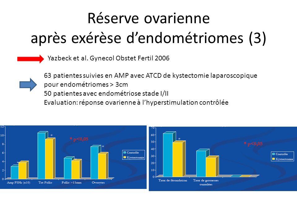 Réserve ovarienne après exérèse dendométriomes (3) Yazbeck et al. Gynecol Obstet Fertil 2006 63 patientes suivies en AMP avec ATCD de kystectomie lapa