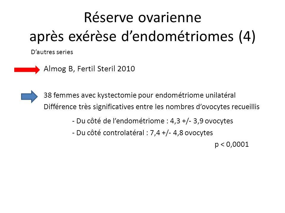 Réserve ovarienne après exérèse dendométriomes (4) Almog B, Fertil Steril 2010 38 femmes avec kystectomie pour endométriome unilatéral Différence très