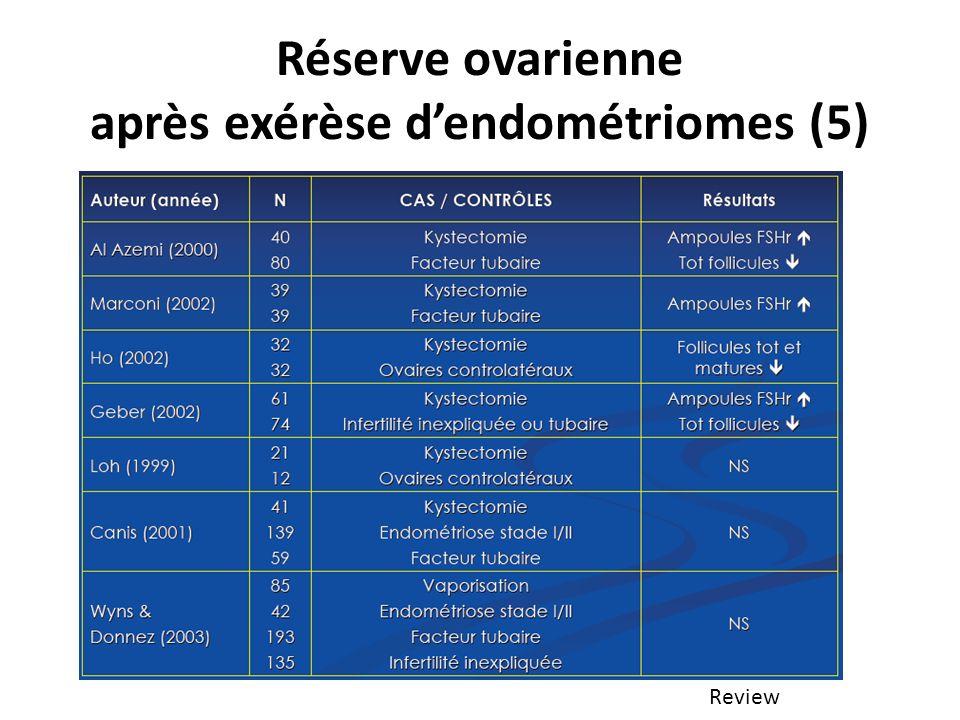 Réserve ovarienne après exérèse dendométriomes (5) Review