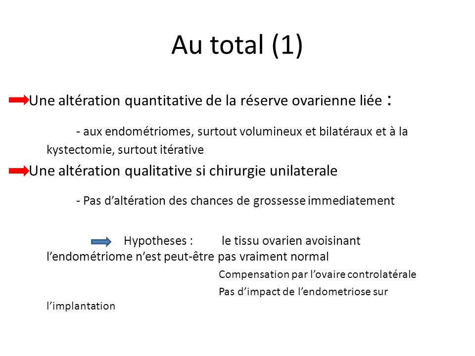 Au total (1) Une altération quantitative de la réserve ovarienne liée : - aux endométriomes, surtout volumineux et bilatéraux et à la kystectomie, sur