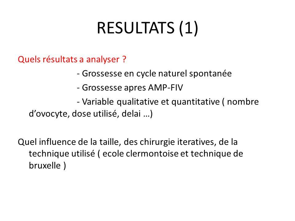 RESULTATS (1) Quels résultats a analyser ? - Grossesse en cycle naturel spontanée - Grossesse apres AMP-FIV - Variable qualitative et quantitative ( n