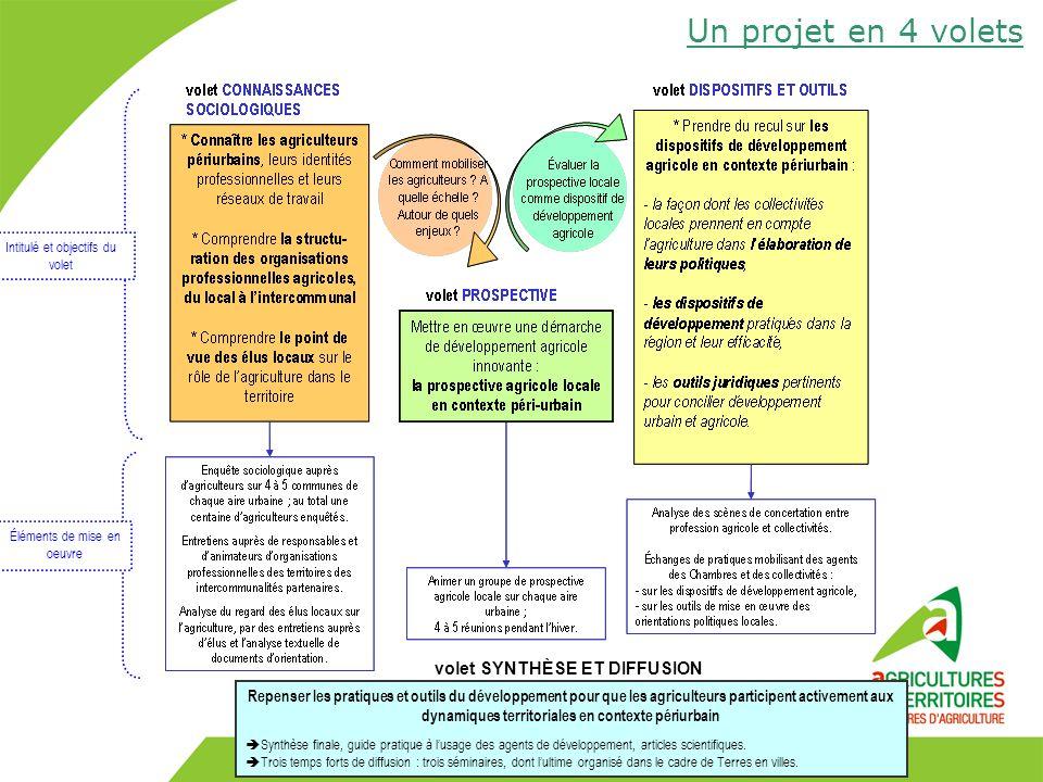 Aires urbaines dont des acteurs du développement agricole et territorial participent aux groupes déchanges.