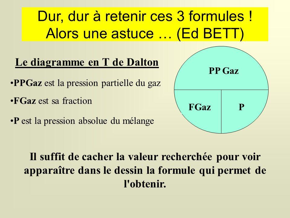 La physique et la plongée NITROX MAITRE DALTON et les 3 formes de sa Loi ppO 2 = p x F O 2 sert à déterminer la pression partielle d'O 2 au cours d'un