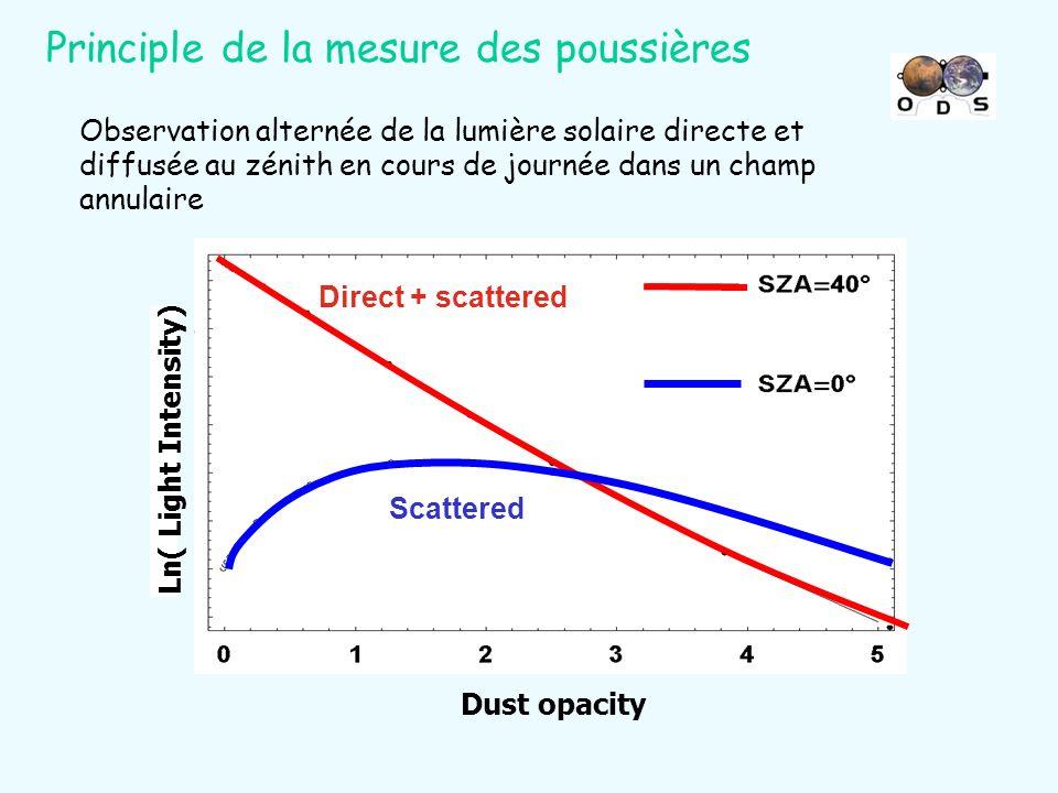 Principle de la mesure des poussières Ln( Light Intensity) Dust opacity Direct + scattered Scattered Observation alternée de la lumière solaire direct