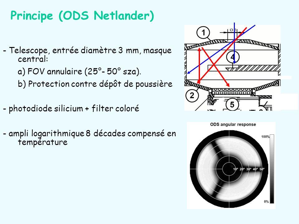 - Telescope, entrée diamètre 3 mm, masque central: a) FOV annulaire (25°- 50° sza). b) Protection contre dépôt de poussière - photodiode silicium + fi
