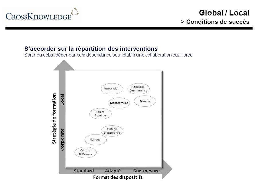 Global / Local > Conditions de succès Saccorder sur la répartition des interventions Sortir du débat dépendance/indépendance pour établir une collabor