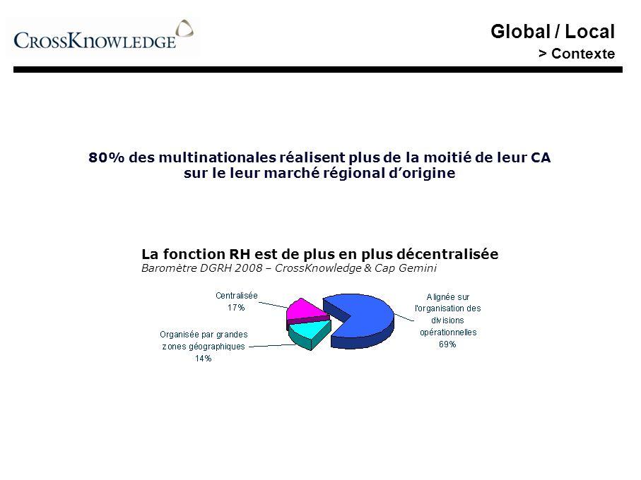 Global / Local > Contexte 80% des multinationales réalisent plus de la moitié de leur CA sur le leur marché régional dorigine La fonction RH est de pl