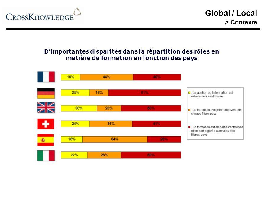 Global / Local > Contexte Dimportantes disparités dans la répartition des rôles en matière de formation en fonction des pays