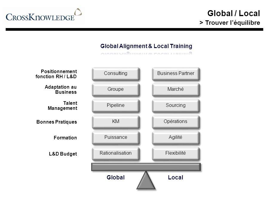 Global / Local Sommaire Contexte Trouver léquilibre Conditions de succès Conditions de succès Bonnes pratiques