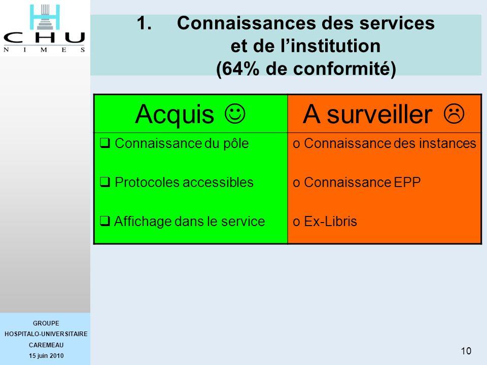 GROUPE HOSPITALO-UNIVERSITAIRE CAREMEAU 15 juin 2010 10 1.Connaissances des services et de linstitution (64% de conformité) Acquis A surveiller Connai