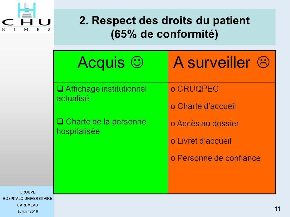 GROUPE HOSPITALO-UNIVERSITAIRE CAREMEAU 15 juin 2010 11 2. Respect des droits du patient (65% de conformité) Acquis A surveiller Affichage institution