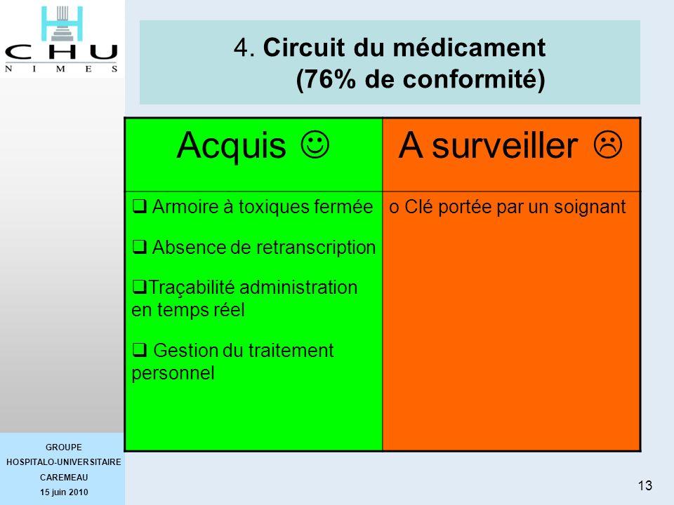 GROUPE HOSPITALO-UNIVERSITAIRE CAREMEAU 15 juin 2010 13 4. Circuit du médicament (76% de conformité) Acquis A surveiller Armoire à toxiques fermée Abs