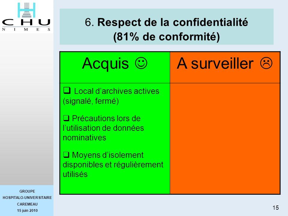GROUPE HOSPITALO-UNIVERSITAIRE CAREMEAU 15 juin 2010 15 6. Respect de la confidentialité (81% de conformité) Acquis A surveiller Local darchives activ
