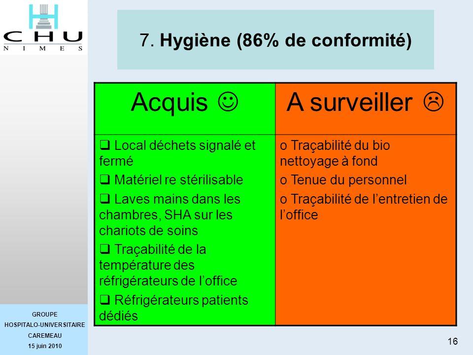 GROUPE HOSPITALO-UNIVERSITAIRE CAREMEAU 15 juin 2010 16 7. Hygiène (86% de conformité) Acquis A surveiller Local déchets signalé et fermé Matériel re