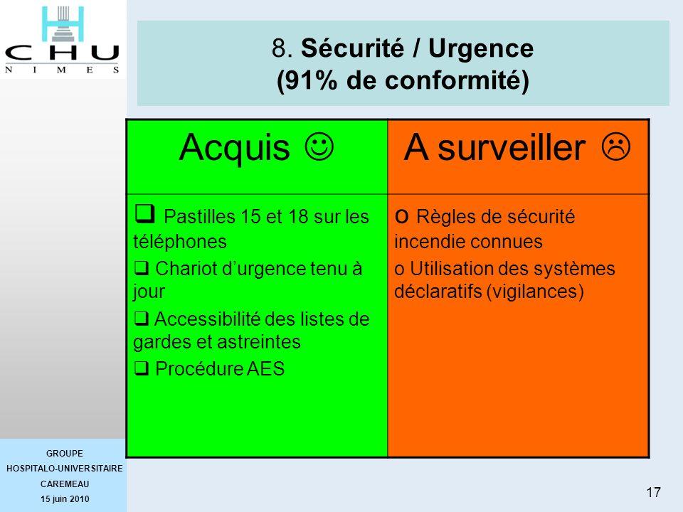 GROUPE HOSPITALO-UNIVERSITAIRE CAREMEAU 15 juin 2010 17 8. Sécurité / Urgence (91% de conformité) Acquis A surveiller Pastilles 15 et 18 sur les télép