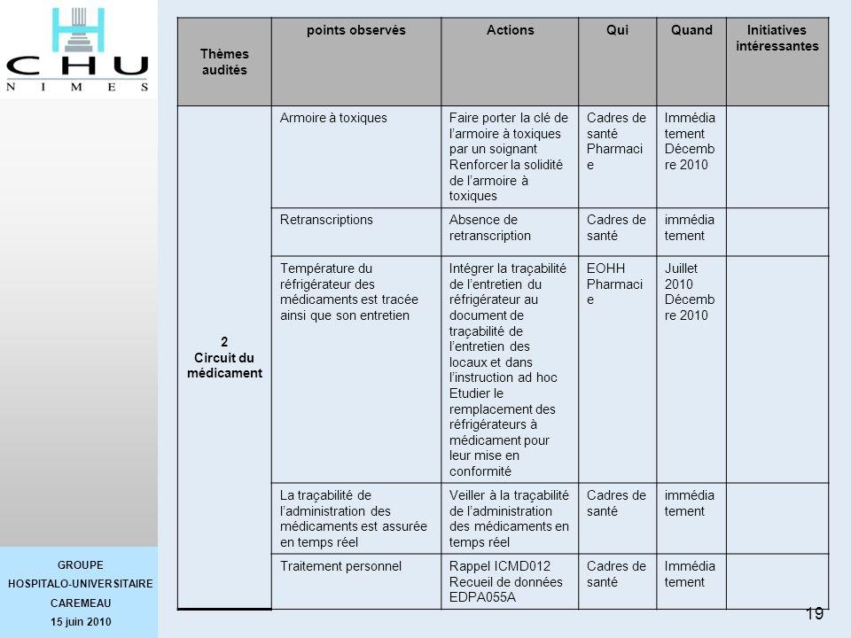 GROUPE HOSPITALO-UNIVERSITAIRE CAREMEAU 15 juin 2010 19 Thèmes audités points observésActionsQuiQuandInitiatives intéressantes 2 Circuit du médicament
