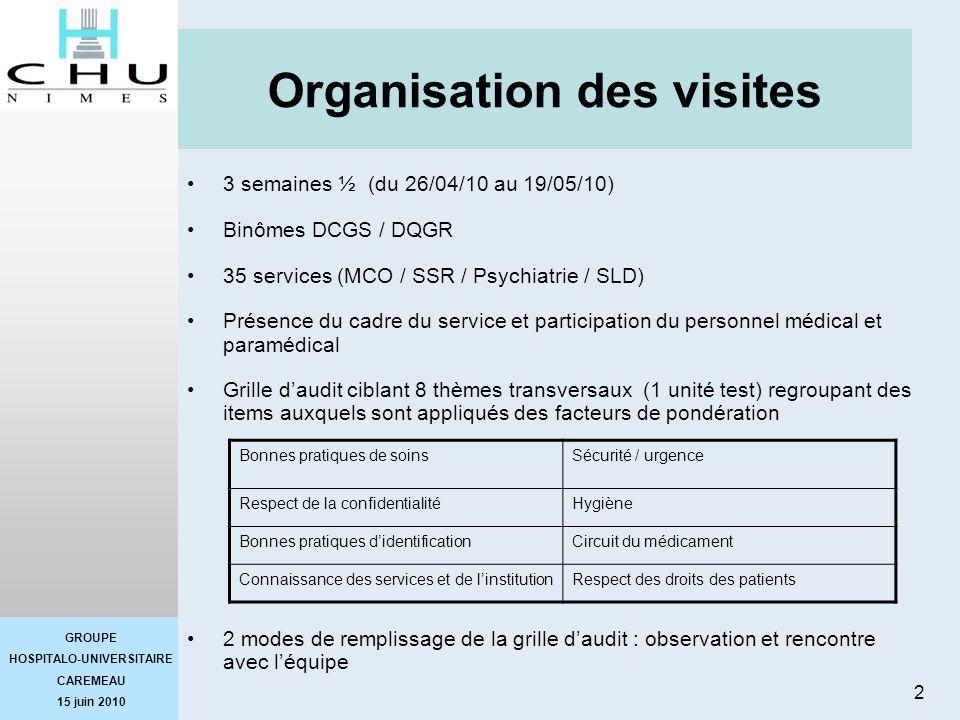 GROUPE HOSPITALO-UNIVERSITAIRE CAREMEAU 15 juin 2010 2 Organisation des visites 3 semaines ½ (du 26/04/10 au 19/05/10) Binômes DCGS / DQGR 35 services