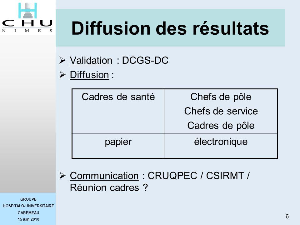 GROUPE HOSPITALO-UNIVERSITAIRE CAREMEAU 15 juin 2010 6 Diffusion des résultats Validation : DCGS-DC Diffusion : Communication : CRUQPEC / CSIRMT / Réu