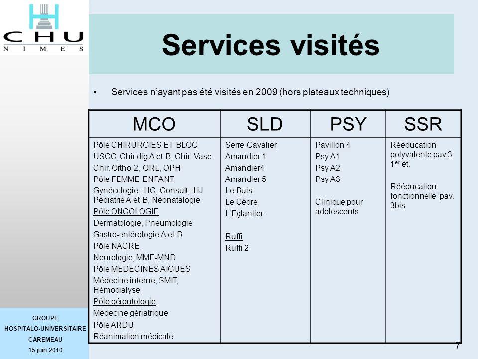 GROUPE HOSPITALO-UNIVERSITAIRE CAREMEAU 15 juin 2010 7 Services visités Services nayant pas été visités en 2009 (hors plateaux techniques) MCOSLDPSYSS