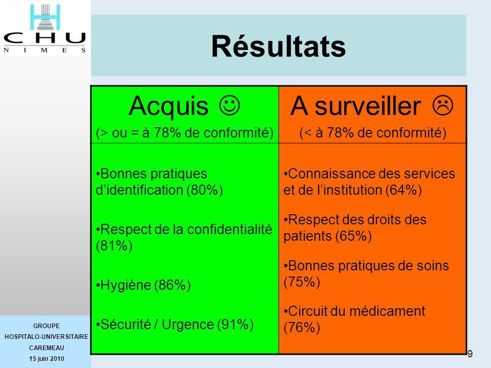 GROUPE HOSPITALO-UNIVERSITAIRE CAREMEAU 15 juin 2010 9 SLDRésultats Acquis (> ou = à 78% de conformité) A surveiller (< à 78% de conformité) Bonnes pr