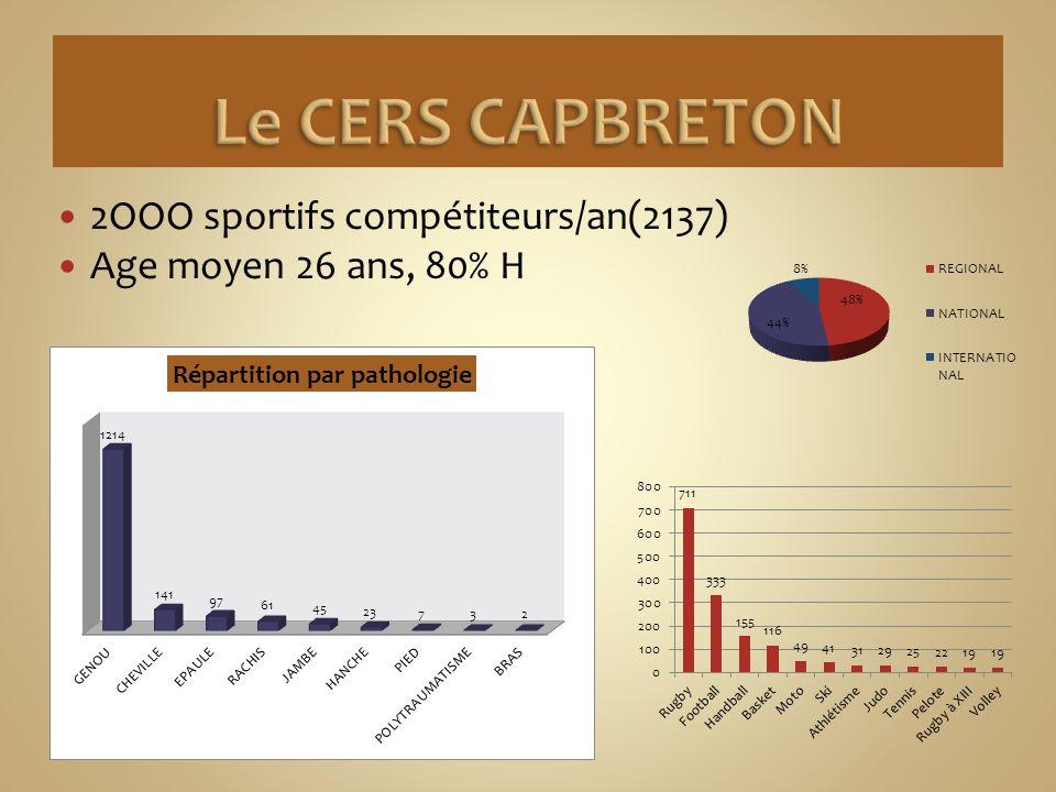 2OOO sportifs compétiteurs/an(2137) Age moyen 26 ans, 80% H