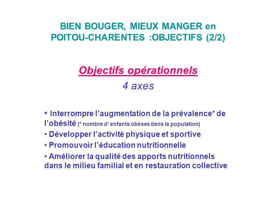 BIEN BOUGER, MIEUX MANGER en POITOU-CHARENTES :OBJECTIFS (2/2) Objectifs opérationnels 4 axes Interrompre laugmentation de la prévalence* de lobésité