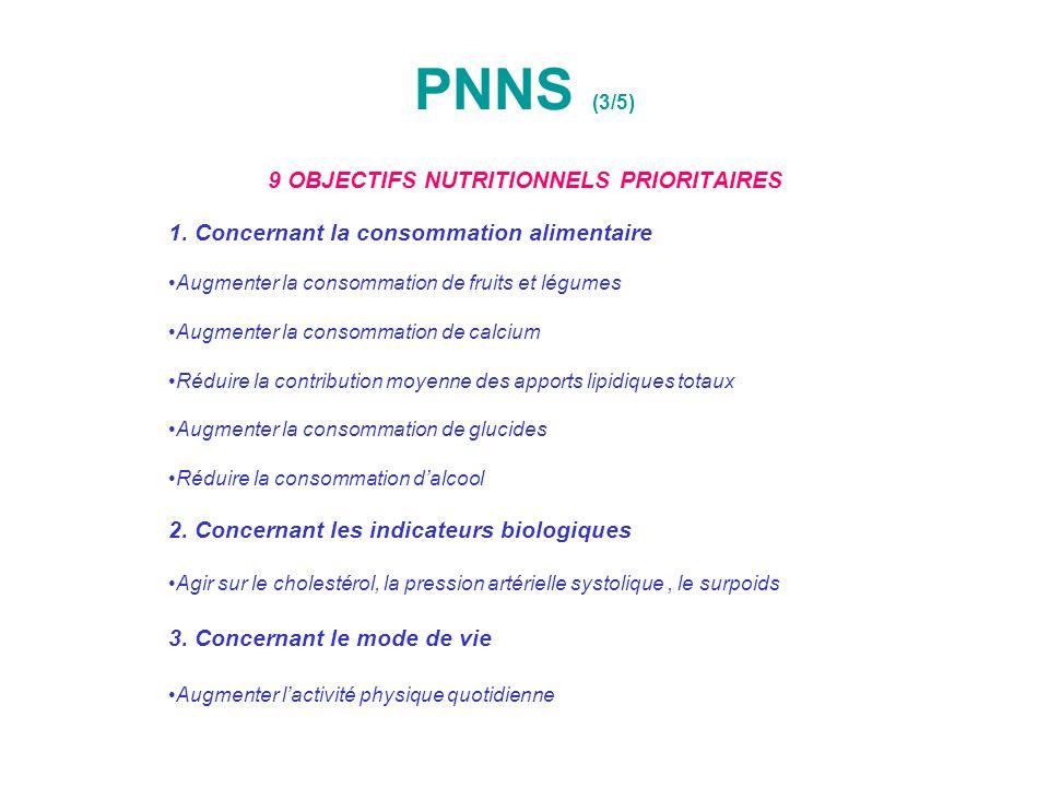 PNNS (3/5) 9 OBJECTIFS NUTRITIONNELS PRIORITAIRES 1. Concernant la consommation alimentaire Augmenter la consommation de fruits et légumes Augmenter l