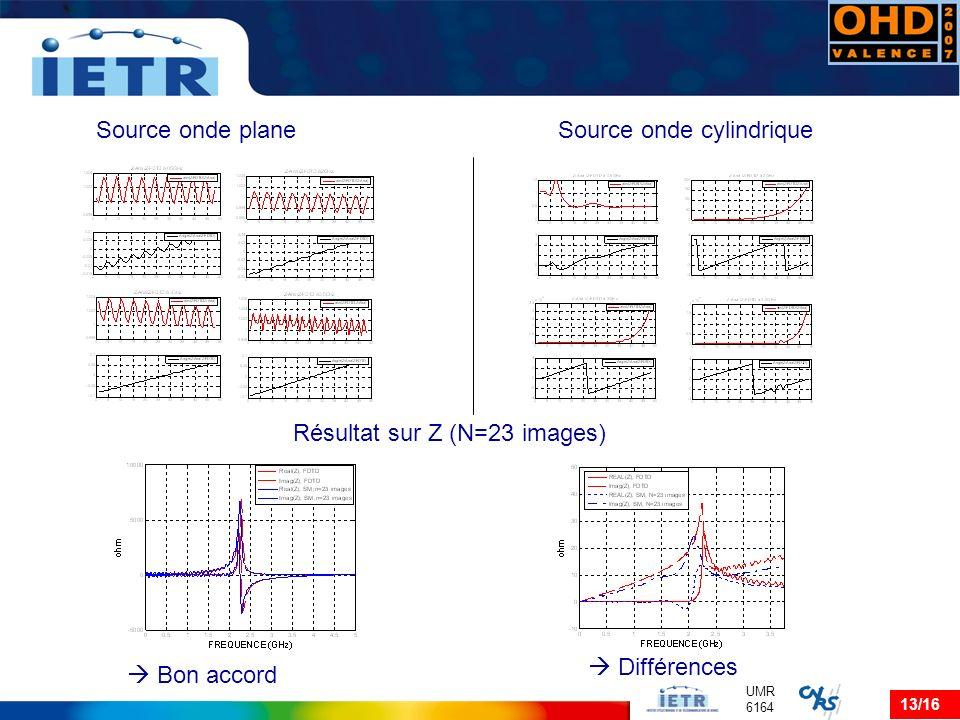 13/16 UMR 6164 Source onde planeSource onde cylindrique Résultat sur Z (N=23 images) Bon accord Différences