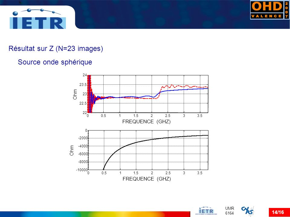 14/16 UMR 6164 Source onde sphérique Résultat sur Z (N=23 images)
