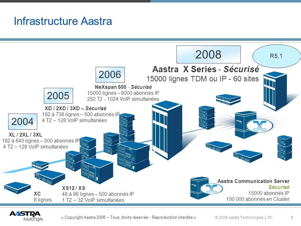 « Copyright Aastra 2008 – Tous droits réservés - Reproduction interdite » 24© 2008 Aastra Technologies, LTD.24 Aastra X Series : integration LAN »Passerelle SIP intégrée –Passerelle SIP intégrée dans le Call Server & les Gateways Pas de GSI externe »DHCP –Serveur DHCP embarqué pour les petites configurations à partir de la R5.1B –Les terminaux doivent être déclarés sur la Gateway de rattachement »NAT/SBC (comme en R4.2) –Sur carte IPS (mais GSI désactivée) –installation possible sur PC –Cas du trunk SIP uniquement GSI Half call & Call Processing PBX OS Call Processing PBX OS DHCP NAT/SBC PBX Opérateur SIP SIP Media