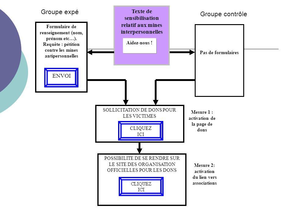 Formulaire de renseignement (nom, prénom etc…).