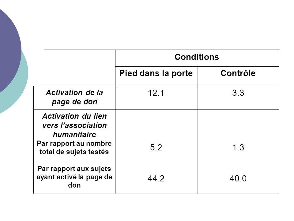 Conditions Pied dans la porteContrôle Activation de la page de don 12.13.3 Activation du lien vers lassociation humanitaire Par rapport au nombre total de sujets testés Par rapport aux sujets ayant activé la page de don 5.2 44.2 1.3 40.0