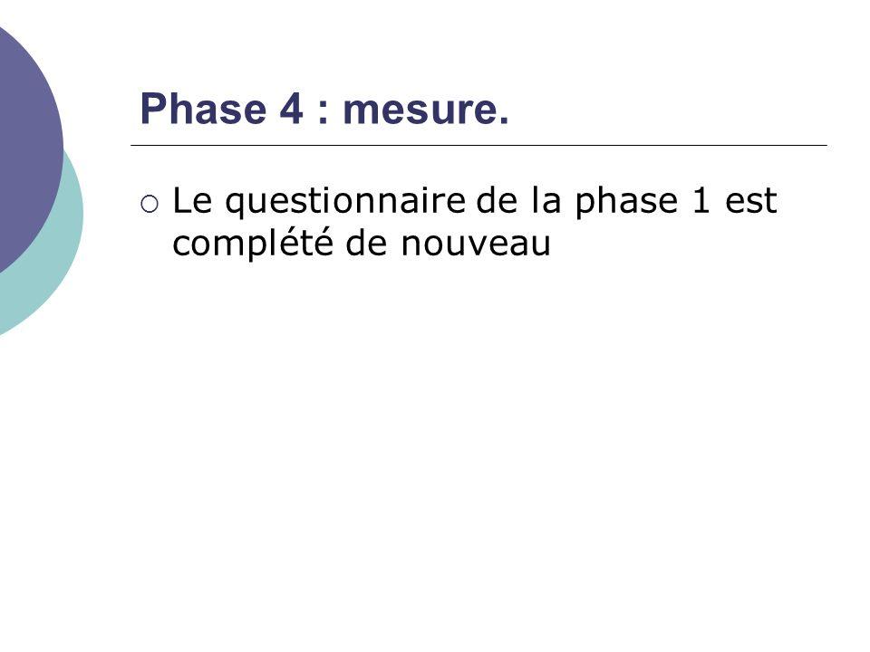 Phase 4 : mesure. Le questionnaire de la phase 1 est complété de nouveau