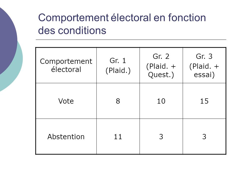 Comportement électoral en fonction des conditions Comportement électoral Gr. 1 (Plaid.) Gr. 2 (Plaid. + Quest.) Gr. 3 (Plaid. + essai) Vote81015 Abste
