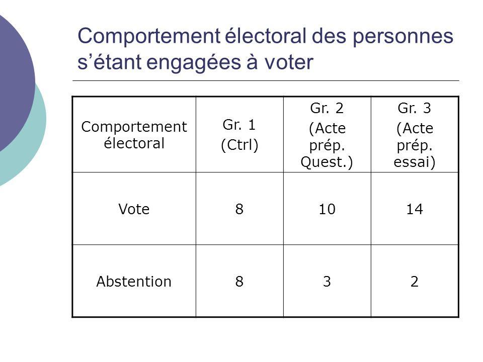 Comportement électoral des personnes sétant engagées à voter Comportement électoral Gr.