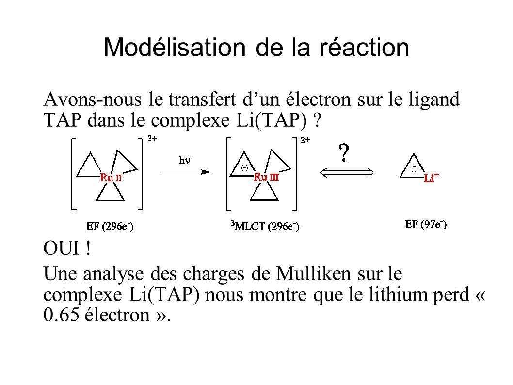 Modélisation de la réaction Avons-nous le transfert dun électron sur le ligand TAP dans le complexe Li(TAP) ? OUI ! Une analyse des charges de Mullike