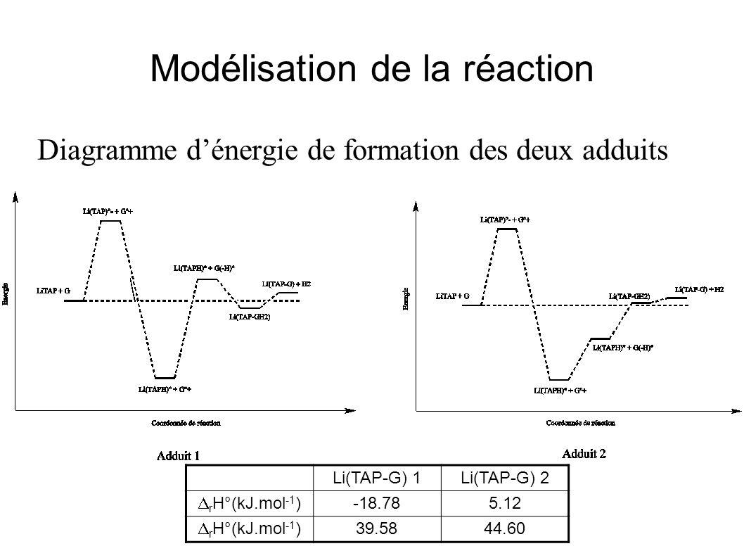 Modélisation de la réaction Diagramme dénergie de formation des deux adduits Li(TAP-G) 1Li(TAP-G) 2 r H°(kJ.mol -1 ) -18.785.12 r H°(kJ.mol -1 ) 39.58