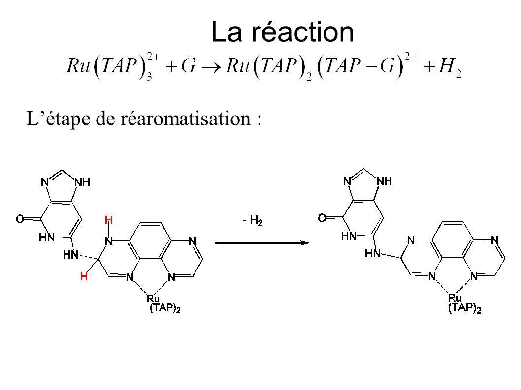 Les Indices de Réactivité Est-ce que les chimistes théoriciens ont des outils pour prédire la réactivité des molécule .