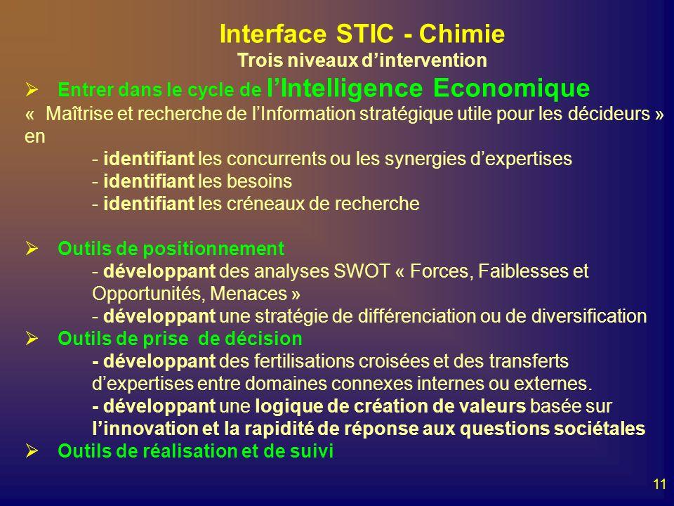 11 Interface STIC - Chimie Trois niveaux dintervention Entrer dans le cycle de lIntelligence Economique « Maîtrise et recherche de lInformation straté