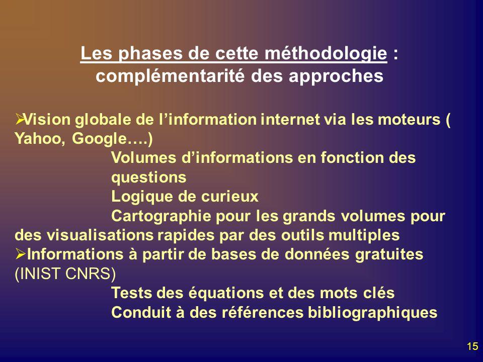 15 Les phases de cette méthodologie : complémentarité des approches Vision globale de linformation internet via les moteurs ( Yahoo, Google….) Volumes