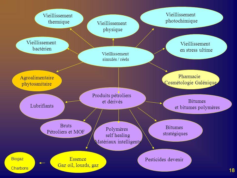 18 Vieillissement simulés / réels Vieillissement physique Vieillissement thermique Vieillissement photochimique Vieillissement bactérien Vieillissemen