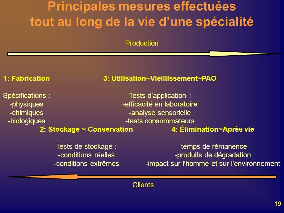 19 Principales mesures effectuées tout au long de la vie dune spécialité Production Clients 1: Fabrication Spécifications : -physiques -chimiques -bio