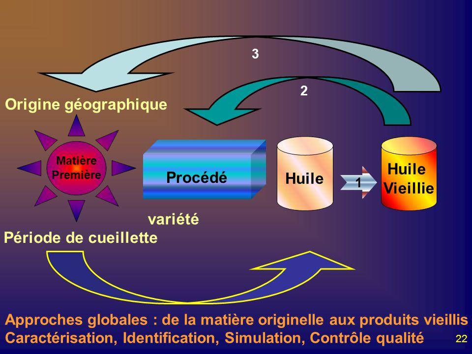 22 Matière Première Procédé Huile Vieillie 1 2 3 Période de cueillette variété Origine géographique Approches globales : de la matière originelle aux